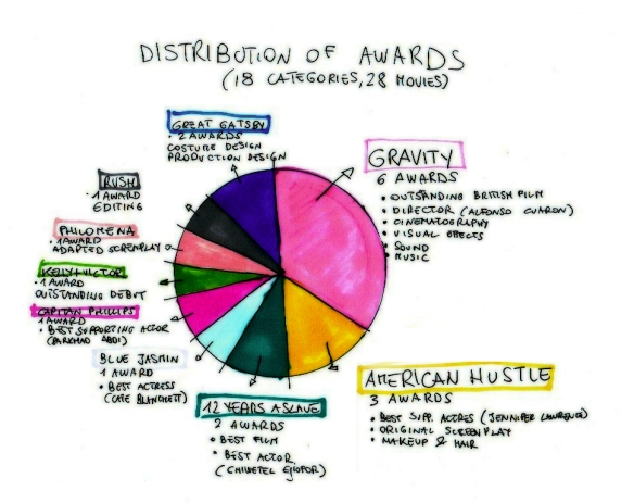 BAFTA awards distribution